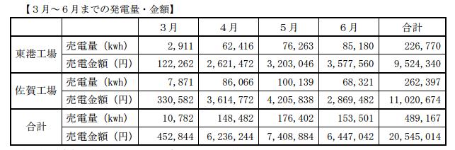 3月~6月までの年間売電額