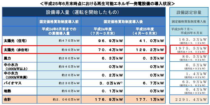 平成25年6月末時点における再生可能エネルギー発電設備の導入状況