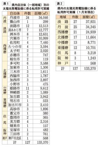 兵庫県内の農地転用許可実績